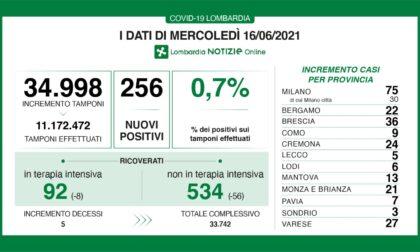 Coronavirus 16 giugno: 35mila tamponi, 256 nuovi casi. A Varese sono 27
