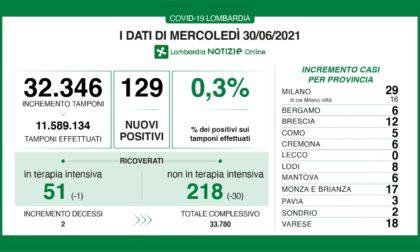 Coronavirus 30 giugno: a un passo dalle 50 terapie intensive. 129 i nuovi casi in Lombardia