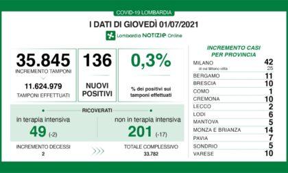 Coronavirus 1 luglio: sotto le 50 terapie intensive. 1 caso a Como, 10 a Varese
