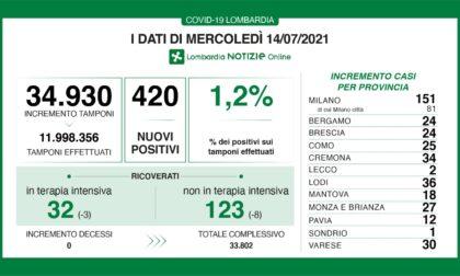 Coronavirus 14 luglio: 420 nuovi casi su 35mila tamponi, un terzo a Milano