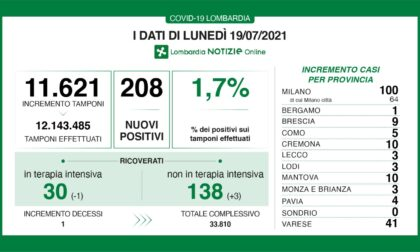 Coronavirus 19 luglio: 208 positivi in Lombardia, 41 a Varese
