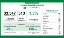 Coronavirus 22 luglio: 513 nuovi casi in Lombardia, 70 a Varese