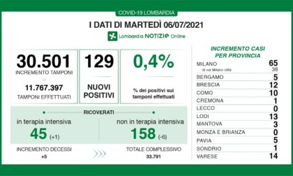 Coronavirus 6 luglio: 30mila tamponi e 129 nuovi casi, la metà nel Milanese