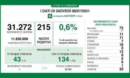 Coronavirus 8 luglio: 31mila tamponi, 215 positivi. 33 a Varese