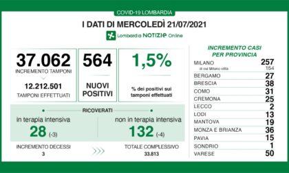 Coronavirus 21 luglio: 567 nuovi casi in Lombardia, 50 a Varese