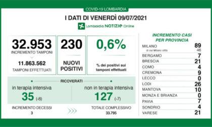 Coronavirus 9 luglio: 230 nuovi casi, 21 a Varese