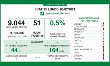 Coronavirus 5 luglio: 51 casi su 9mila tamponi, solo 3 a Varese e Como