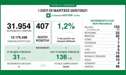 Coronavirus 20 luglio: 46 casi a Varese, 407 in Lombardia