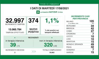 Coronavirus 17 agosto: 33mila tamponi, 374 nuovi casi. 15 a Varese