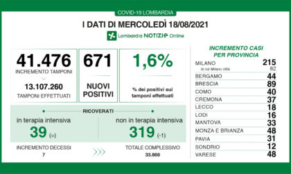 Coronavirus 18 agosto: sette decessi, 48 nuovi casi a Varese