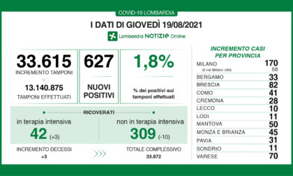 Coronavirus 19 agosto: 33.615 tamponi, 627 positivi. 70 a Varese