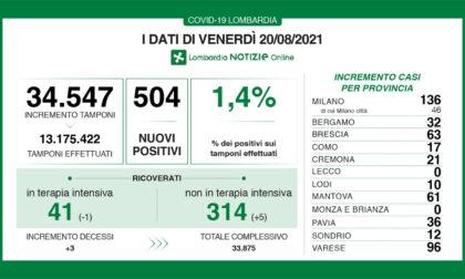 Coronavirus 20 agosto: 504 positivi, due province a zero nuovi casi