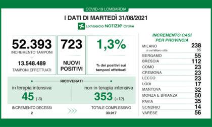Coronavirus 31 agosto: 52mila tamponi, 723 nuovi casi. 56 a Varese