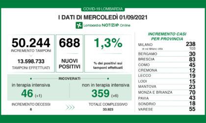 Coronavirus 1 settembre: 100 nuovi positivi tra Varese e Como