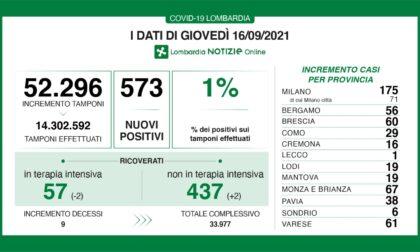 Coronavirus 16 settembre: 61 nuovi casi a Varese, 573 in Lombardia