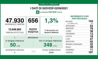 Coronavirus 2 settembre: Varese supera i 100 nuovi casi