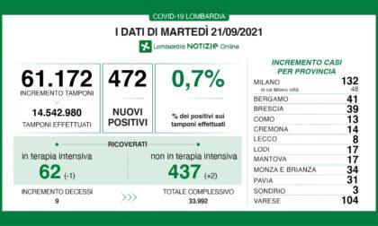Coronavirus 21 settembre: 472 nuovi casi, 104 a Varese