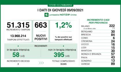 Coronavirus 9 settembre: salgono ancora i ricoveri, 663 nuovi casi