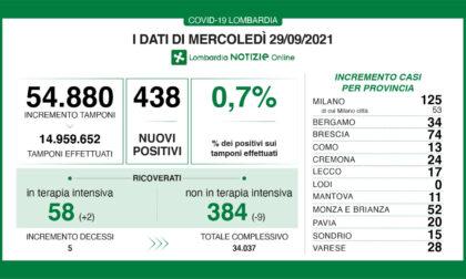 Coronavirus 29 settembre: 54.880 tamponi, 438 nuovi casi in Lombardia