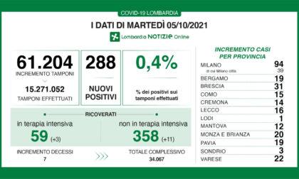 Coronavirus 5 ottobre: 61.204 tamponi, 288 nuovi positivi. 22 a Varese