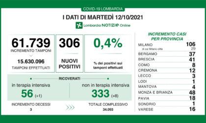 Coronavirus 12 ottobre: 306 nuovi casi su 61.739 tamponi